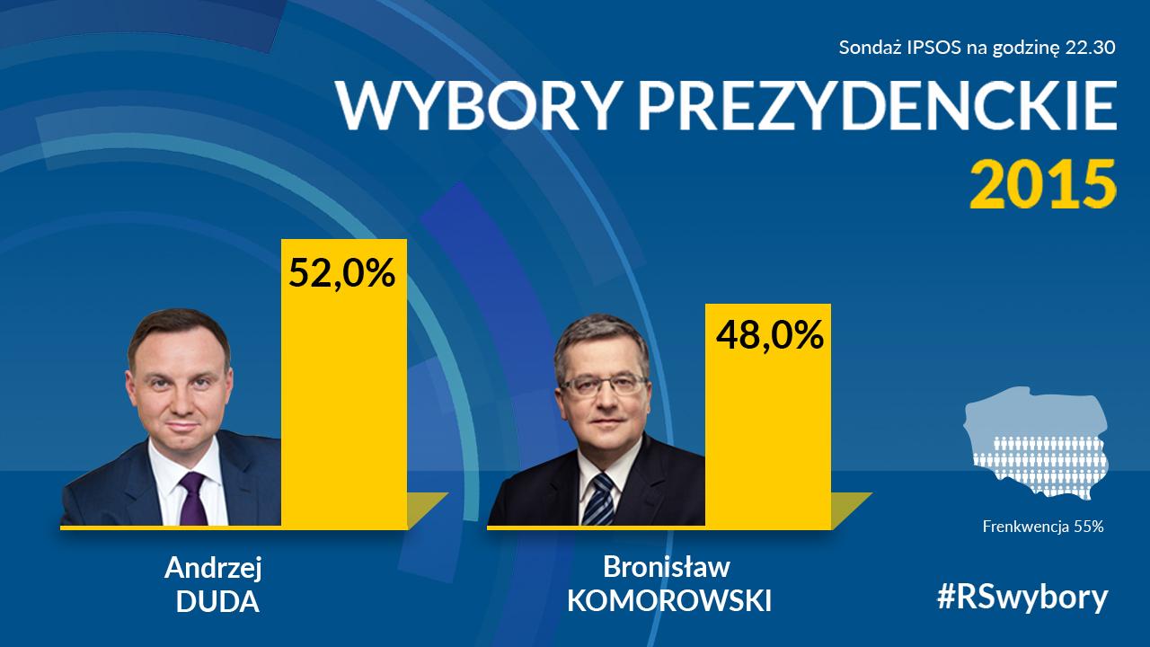 Sondażowe wyniki: Andrzej Duda nowym prezydentem Polski [WIDEO]